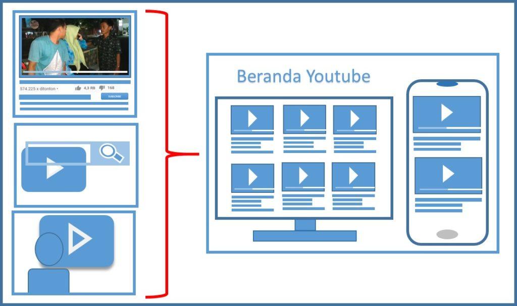 Cara memunculkan Video di Beranda Youtube