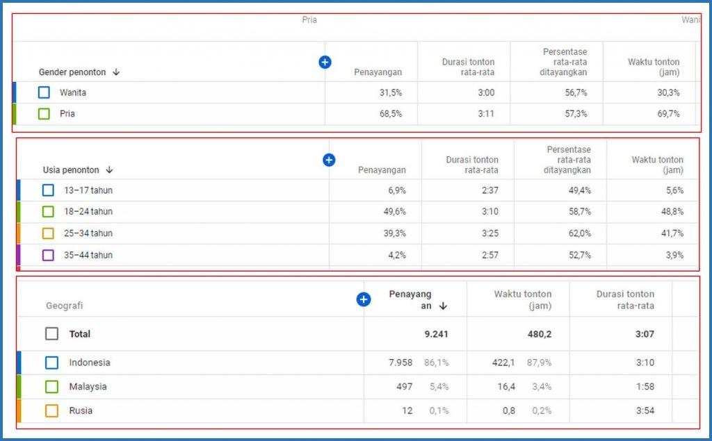 Cara Membaca Analytics Youtube Dengan Mudah