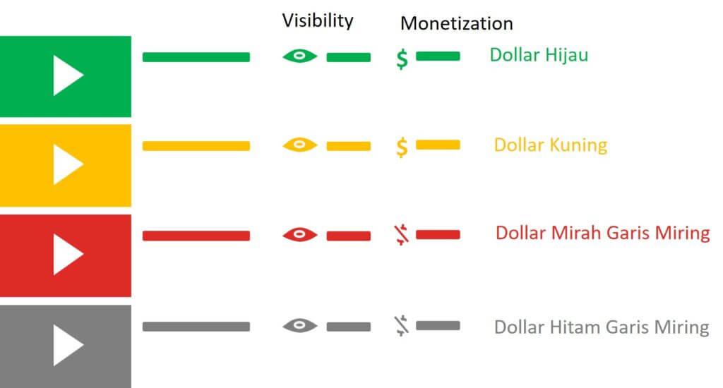 Memahami Tanda Dollar Youtube