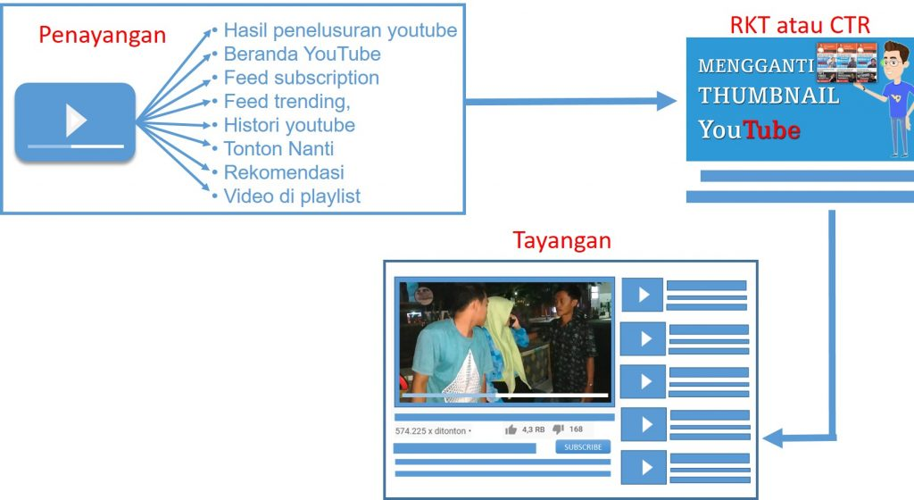 Cara Meningkatkan RKT atau CTR Video YouTube