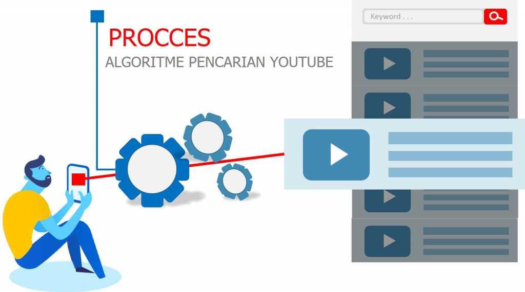 cara kerja algoritma pencarian youtube